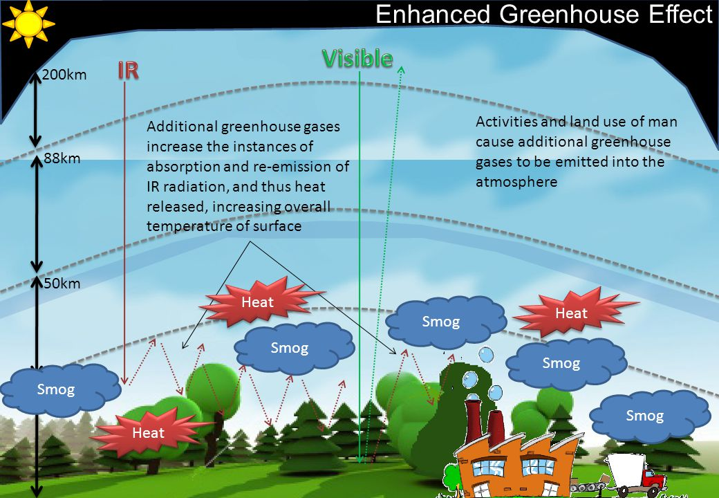 10km 50km 88km 200km Enhanced Greenhouse Effect Activities and land use of man cause additional greenhouse gases to be emitted into the atmosphere Additional greenhouse gases increase the instances of absorption and re-emission of IR radiation, and thus heat released, increasing overall temperature of surface Heat Smog Heat