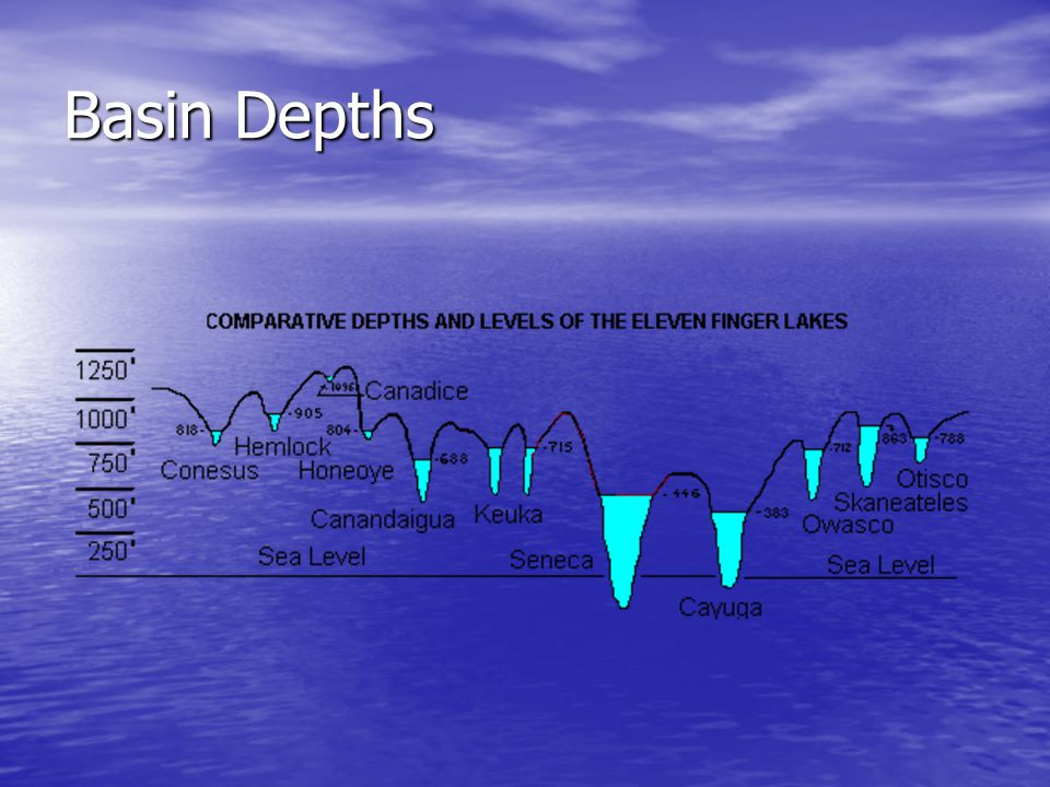 Basin Depths