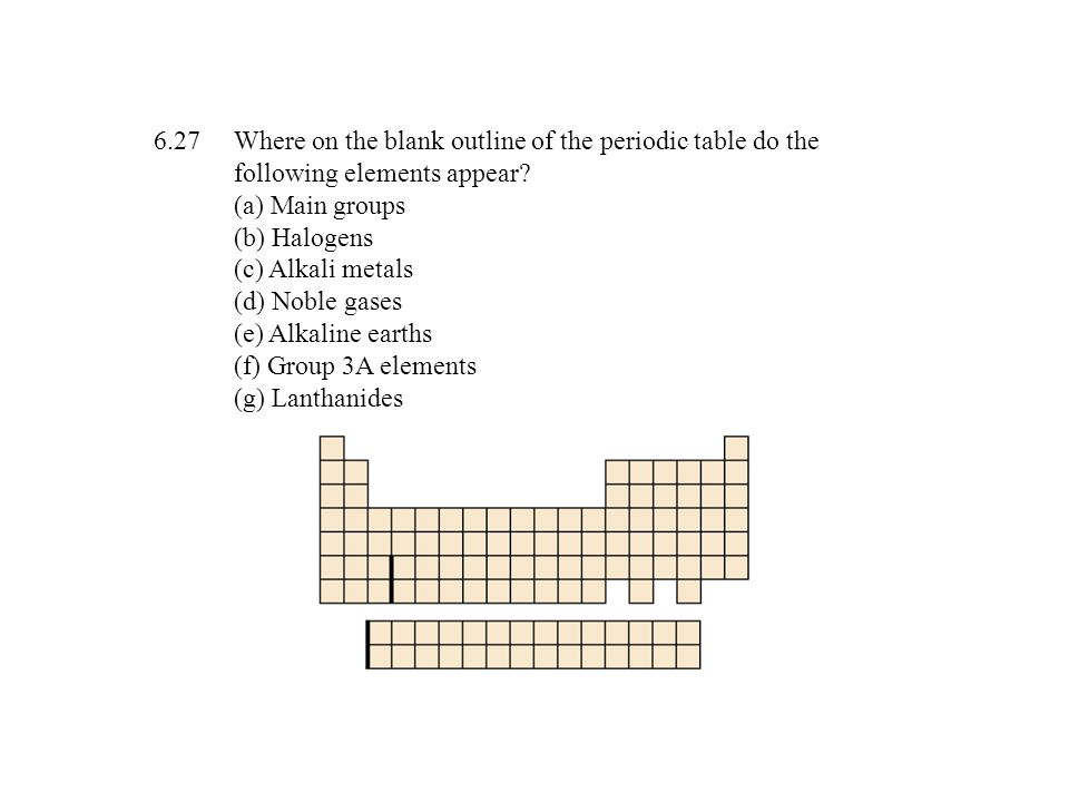Where on the blank outline of the periodic table do the following elements appear.