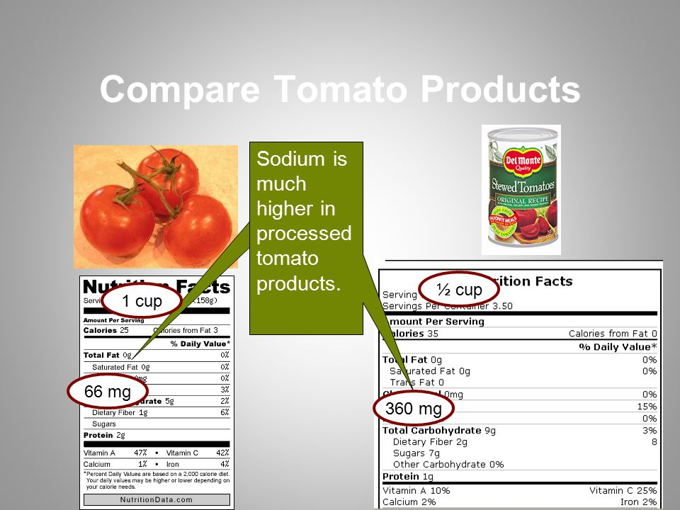 Compare Tomato Products 66 mg Sodium is much higher in processed tomato products.