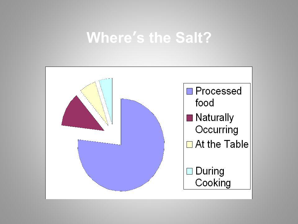 Where's the Salt?
