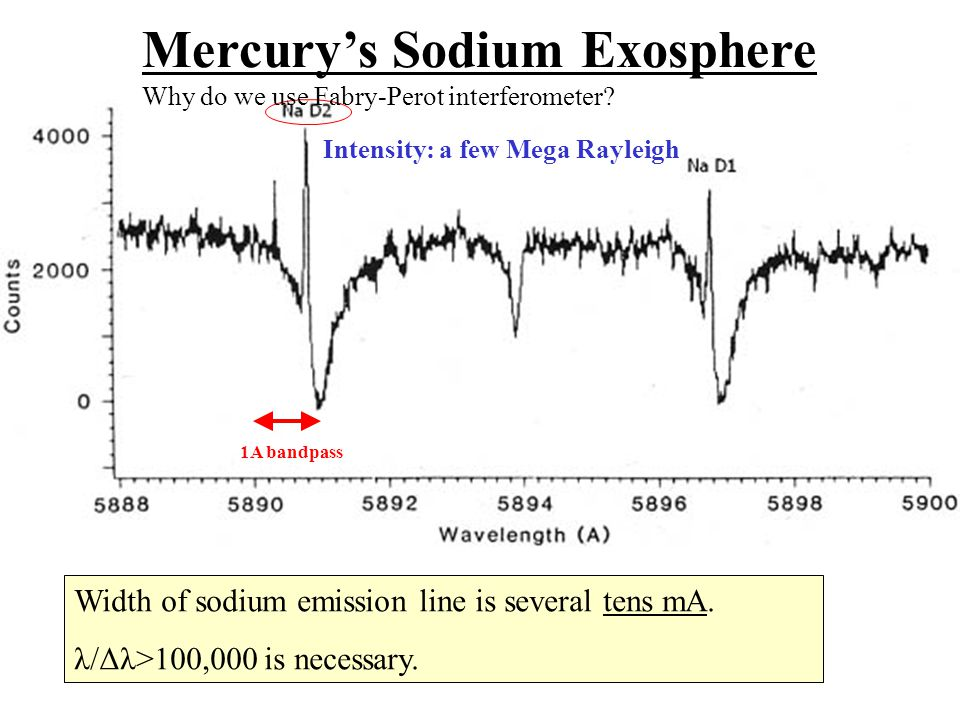 Width of sodium emission line is several tens mA. λ/Δλ>100,000 is necessary.