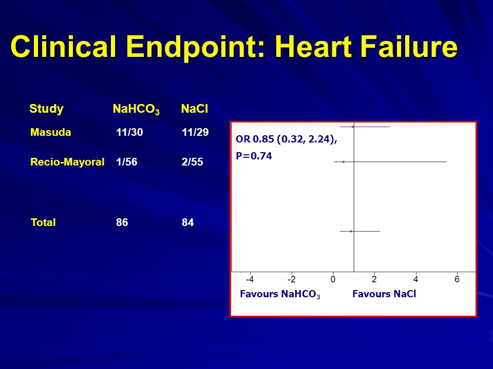 Masuda11/3011/29 Recio-Mayoral1/562/55 Total8684 Clinical Endpoint: Heart Failure Favours NaHCO 3 Favours NaCl OR 0.85 (0.32, 2.24), P=0.74 Study NaHCO 3 NaCl