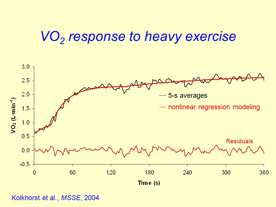 VO 2 response to heavy exercise Kolkhorst et al., MSSE, 2004  5-s averages  nonlinear regression modeling Residuals