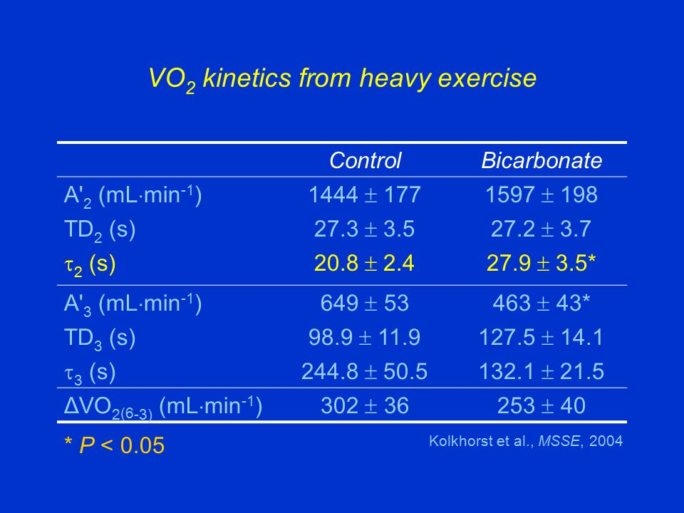 VO 2 kinetics from heavy exercise ControlBicarbonate A' 2 (mL  min -1 )1444  1771597  198 TD 2 (s) 27.3  3.527.2  3.7  2 (s)20.8  2.427.9  3.5