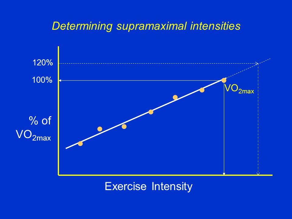 % of VO 2max Exercise Intensity VO 2max 100% 120% Determining supramaximal intensities