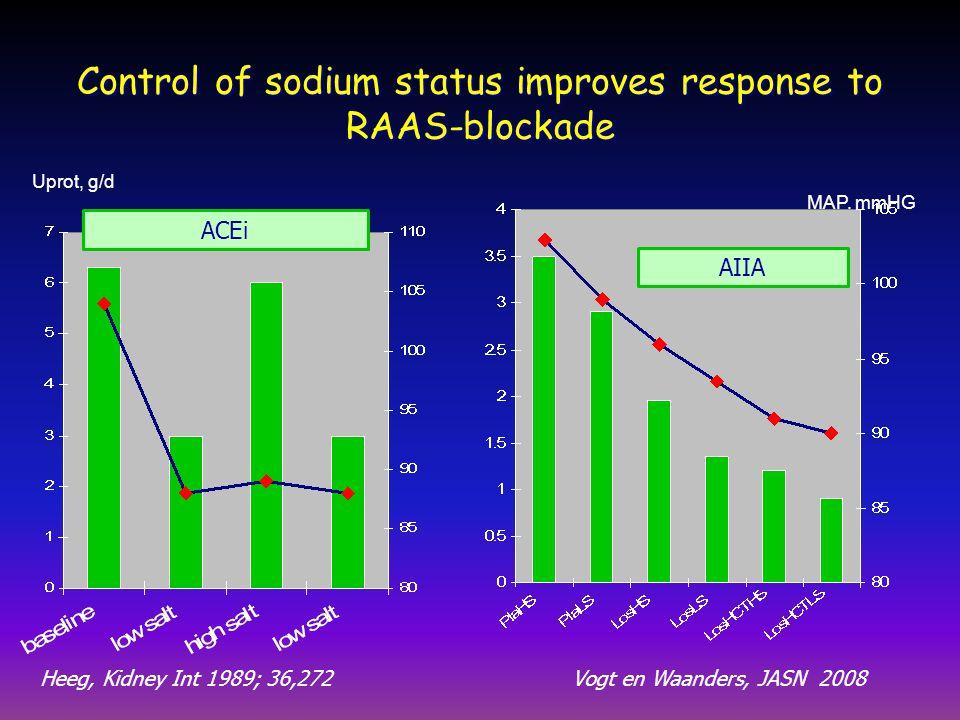 Control of sodium status improves response to RAAS-blockade Uprot, g/d MAP, mmHG Heeg, Kidney Int 1989; 36,272Vogt en Waanders, JASN 2008 ACEi AIIA