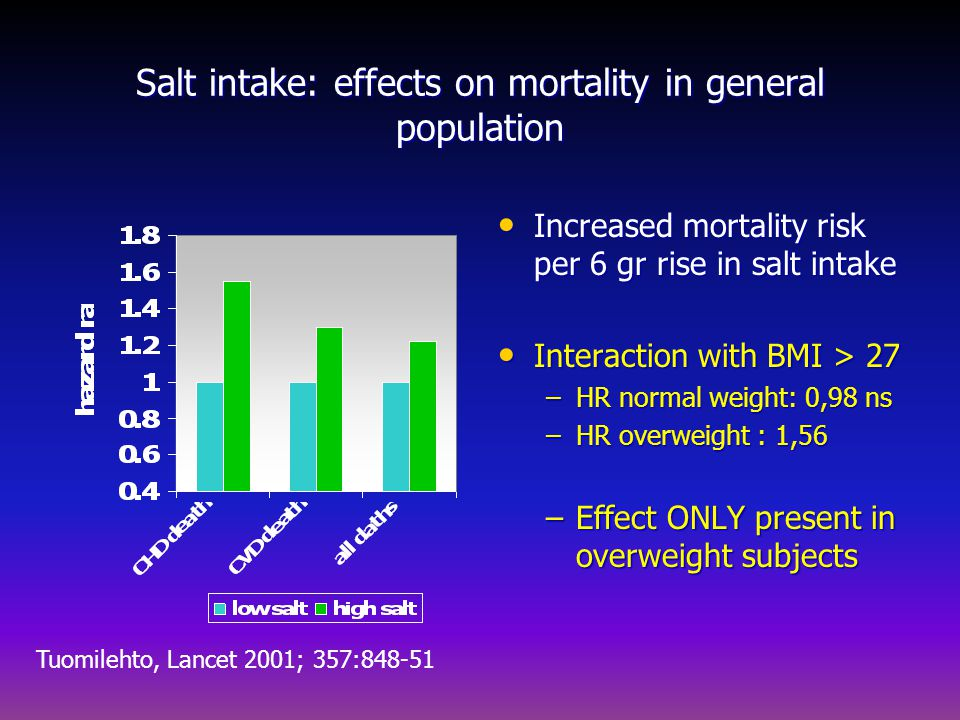 Salt intake: effects on mortality in general population Increased mortality risk per 6 gr rise in salt intake Increased mortality risk per 6 gr rise i