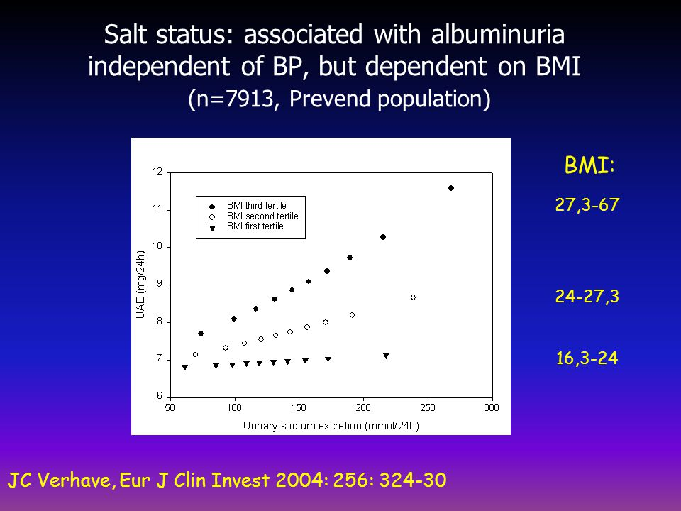 Salt status: associated with albuminuria independent of BP, but dependent on BMI (n=7913, Prevend population ) JC Verhave, Eur J Clin Invest 2004: 256