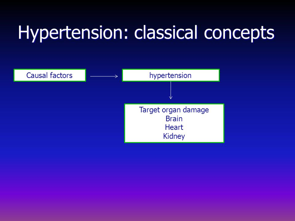 Hypertension: classical concepts Causal factorshypertension Target organ damage Brain Heart Kidney