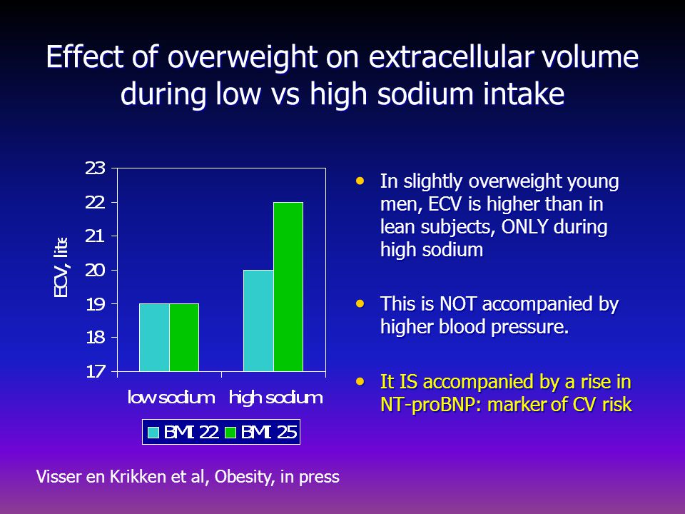 Effect of overweight on extracellular volume during low vs high sodium intake In slightly overweight young men, ECV is higher than in lean subjects, O