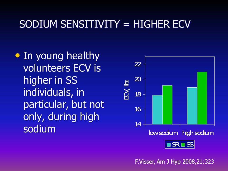SODIUM SENSITIVITY = HIGHER ECV In young healthy volunteers ECV is higher in SS individuals, in particular, but not only, during high sodium In young