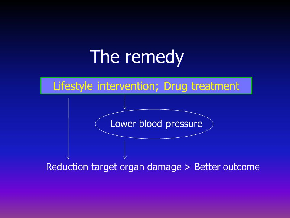 The remedy Lifestyle intervention; Drug treatment Lower blood pressure Reduction target organ damage > Better outcome