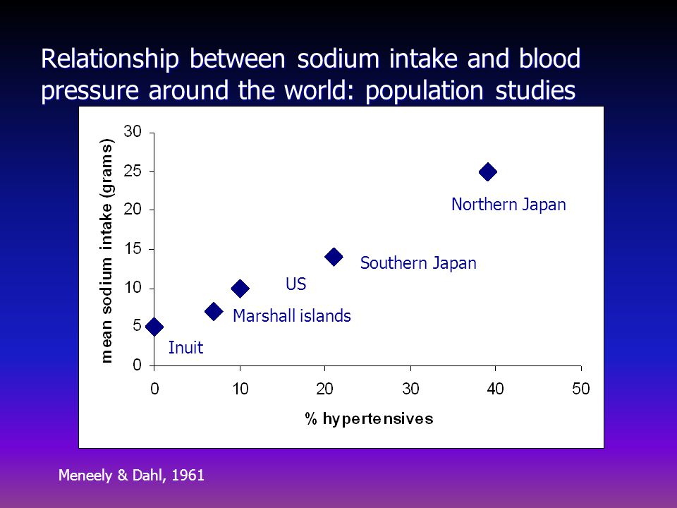 Low salt and high salt populations