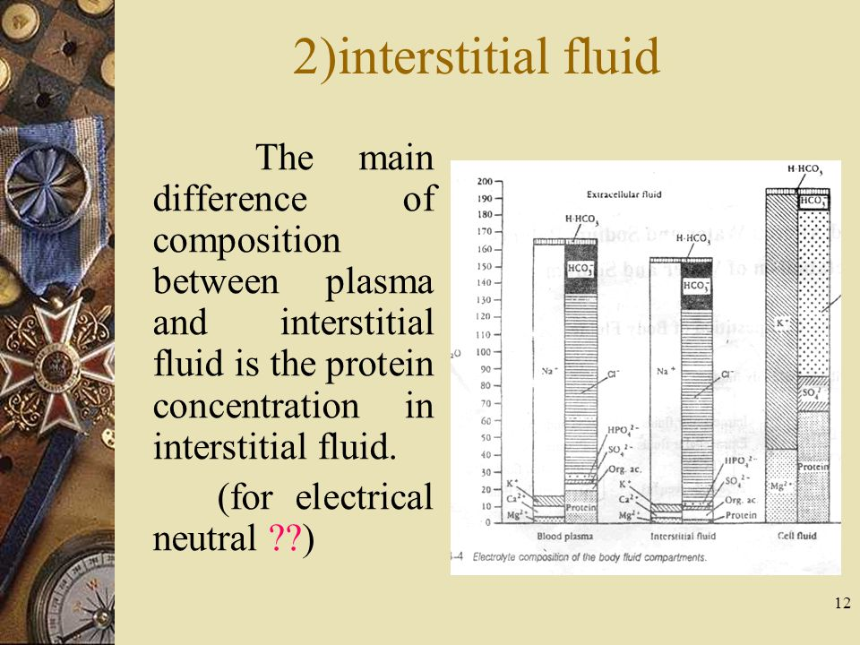 12 2)interstitial fluid The main difference of composition between plasma and interstitial fluid is the protein concentration in interstitial fluid. (