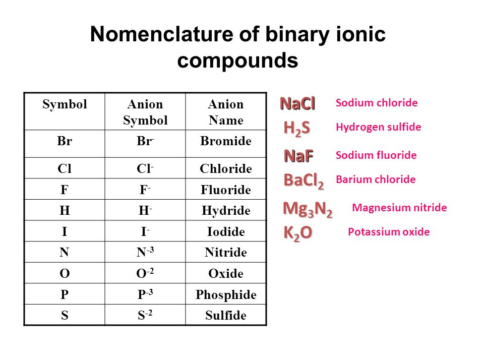 Nomenclature of binary ionic compounds SymbolAnion Symbol Anion Name BrBr - Bromide ClCl - Chloride FF-F- Fluoride HH-H- Hydride II-I- Iodide NN -3 Nitride OO -2 Oxide PP -3 Phosphide SS -2 Sulfide NaCl NaF H2SH2SH2SH2S Sodium chloride Sodium fluoride Hydrogen sulfide BaCl 2 K2OK2OK2OK2O Mg 3 N 2 Barium chloride Potassium oxide Magnesium nitride
