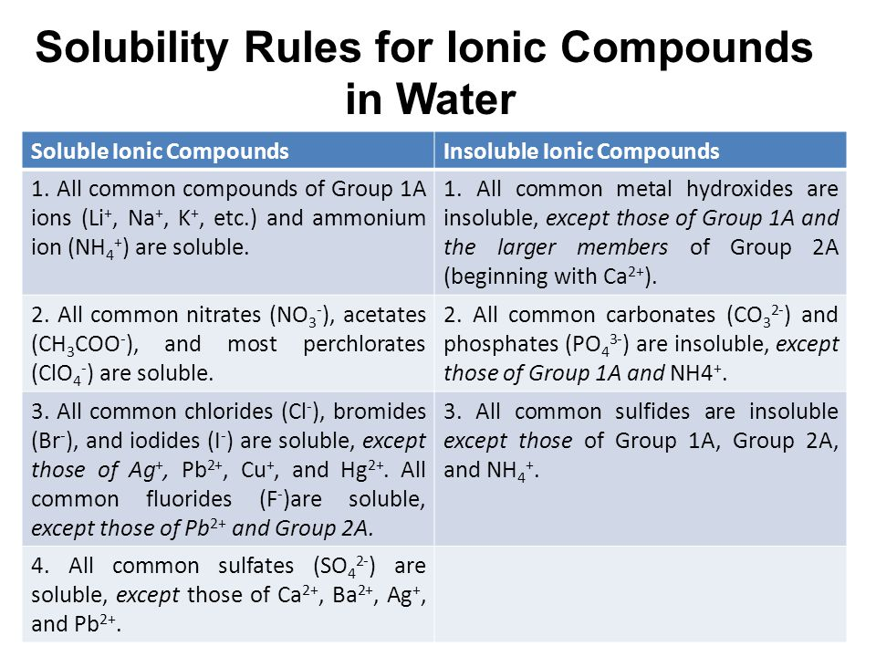 Solubility Rules for Ionic Compounds in Water Soluble Ionic CompoundsInsoluble Ionic Compounds 1.