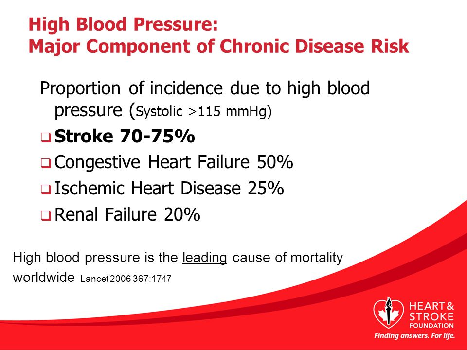 High Blood Pressure: Major Component of Chronic Disease Risk Proportion of incidence due to high blood pressure ( Systolic >115 mmHg)  Stroke 70-75%  Congestive Heart Failure 50%  Ischemic Heart Disease 25%  Renal Failure 20% High blood pressure is the leading cause of mortality worldwide Lancet 2006 367:1747