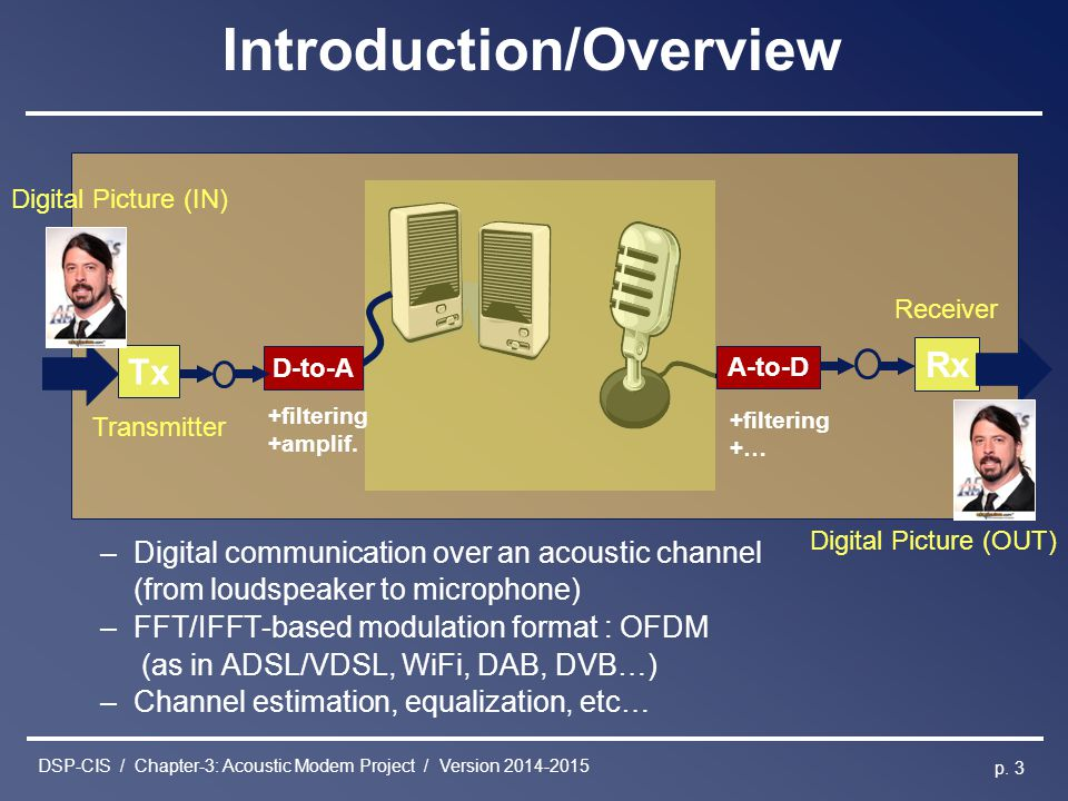 DSP-CIS / Chapter-3: Acoustic Modem Project / Version 2014-2015 p. 3 –Digital communication over an acoustic channel (from loudspeaker to microphone)