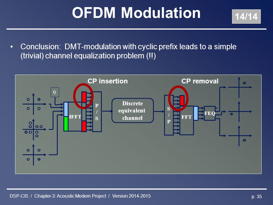 DSP-CIS / Chapter-3: Acoustic Modem Project / Version 2014-2015 p. 35 OFDM Modulation Conclusion: DMT-modulation with cyclic prefix leads to a simple