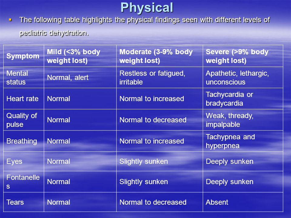 Symptom Mild (<3% body weight lost) Moderate (3-9% body weight lost) Severe (>9% body weight lost) Mental status Normal, alert Restless or fatigued, irritable Apathetic, lethargic, unconscious Heart rateNormalNormal to increased Tachycardia or bradycardia Quality of pulse NormalNormal to decreased Weak, thready, impalpable BreathingNormalNormal to increased Tachypnea and hyperpnea EyesNormalSlightly sunkenDeeply sunken Fontanelle s NormalSlightly sunkenDeeply sunken TearsNormalNormal to decreasedAbsent Physical  The following table highlights the physical findings seen with different levels of pediatric dehydration.