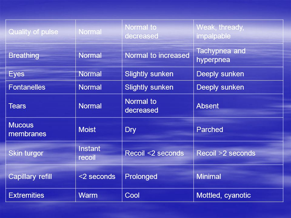 Quality of pulseNormal Normal to decreased Weak, thready, impalpable BreathingNormalNormal to increased Tachypnea and hyperpnea EyesNormalSlightly sunkenDeeply sunken FontanellesNormalSlightly sunkenDeeply sunken TearsNormal Normal to decreased Absent Mucous membranes MoistDryParched Skin turgor Instant recoil Recoil <2 secondsRecoil >2 seconds Capillary refill<2 secondsProlongedMinimal ExtremitiesWarmCoolMottled, cyanotic