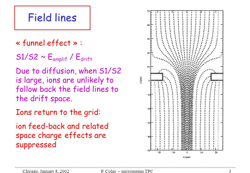 Chicago, January 8, 2002P. Colas - micromegas TPC3 Field lines VeryVery « funnel effect » : S1/S2 ~ E amplif / E drift Due to diffusion, when S1/S2 is