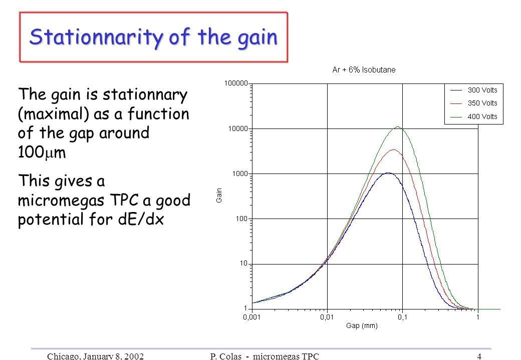 Chicago, January 8, 2002P. Colas - micromegas TPC4 Stationnarity of the gain VeryVery The gain is stationnary (maximal) as a function of the gap aroun