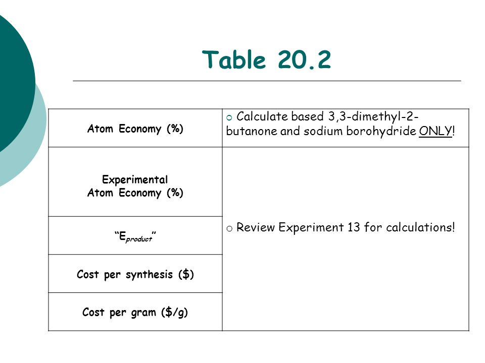 Table 20.2 Atom Economy (%)  Calculate based 3,3-dimethyl-2- butanone and sodium borohydride ONLY! Experimental Atom Economy (%) o Review Experiment