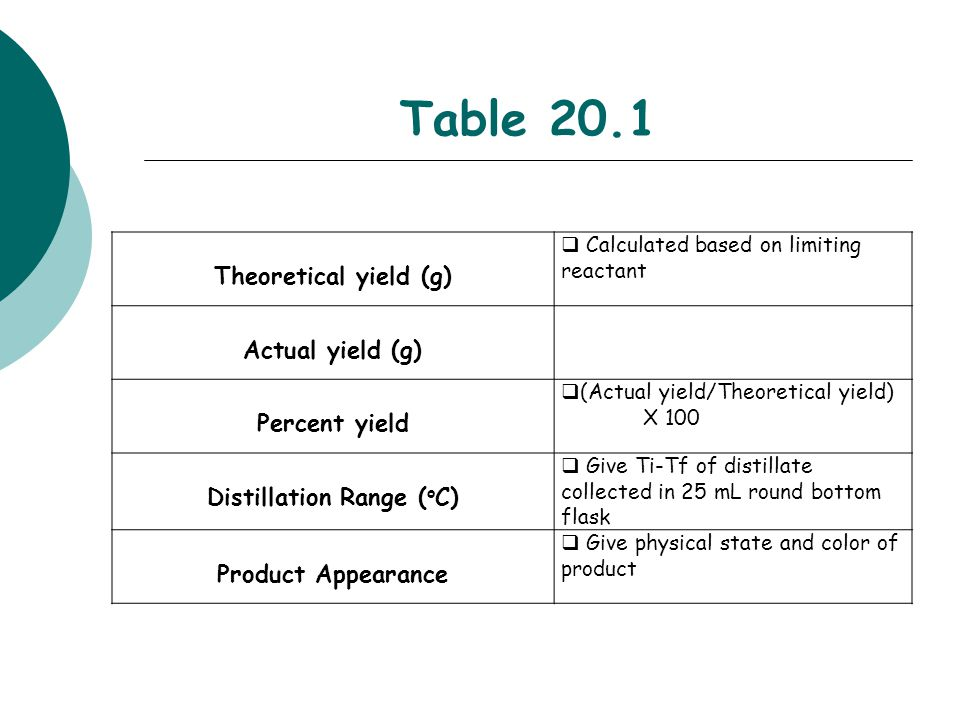 Table 20.1 Theoretical yield (g)  Calculated based on limiting reactant Actual yield (g) Percent yield  (Actual yield/Theoretical yield) X 100 Disti