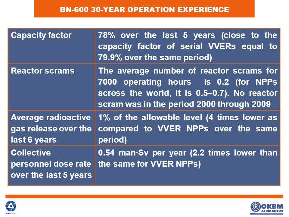 BN-600 30-YEAR OPERATION EXPERIENCE Capacity factor78% over the last 5 years (close to the capacity factor of serial VVERs equal to 79.9% over the same period) Reactor scrams The average number of reactor scrams for 7000 operating hours is 0.2 (for NPPs across the world, it is 0.5–0.7).
