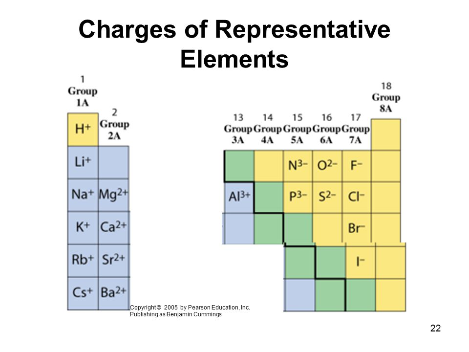 22 Charges of Representative Elements Copyright © 2005 by Pearson Education, Inc. Publishing as Benjamin Cummings