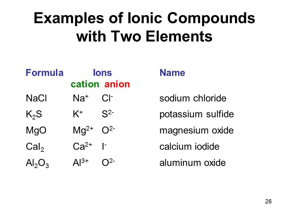 26 Formula IonsName cation anion NaClNa + Cl - sodium chloride K 2 SK + S 2- potassium sulfide MgOMg 2+ O 2- magnesium oxide CaI 2 Ca 2+ I - calcium i