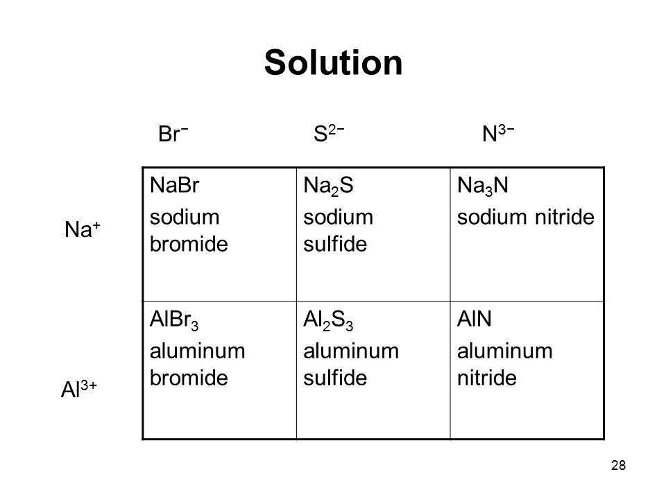 28 Solution Br − S 2− N 3− Na + Al 3+ NaBr sodium bromide Na 2 S sodium sulfide Na 3 N sodium nitride AlBr 3 aluminum bromide Al 2 S 3 aluminum sulfid