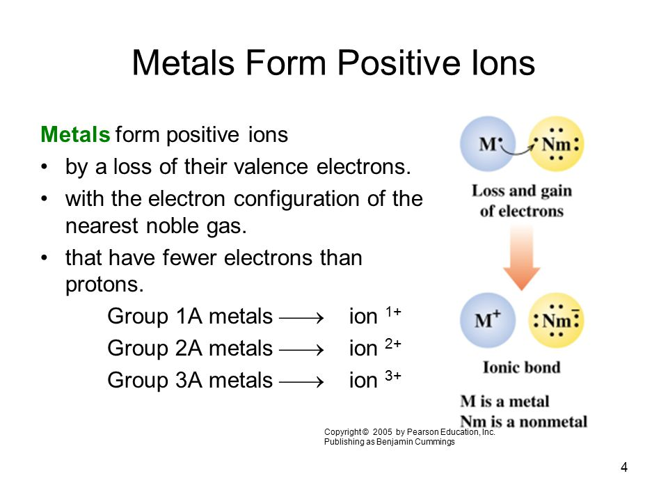 4 Metals Form Positive Ions Metals form positive ions by a loss of their valence electrons. with the electron configuration of the nearest noble gas.