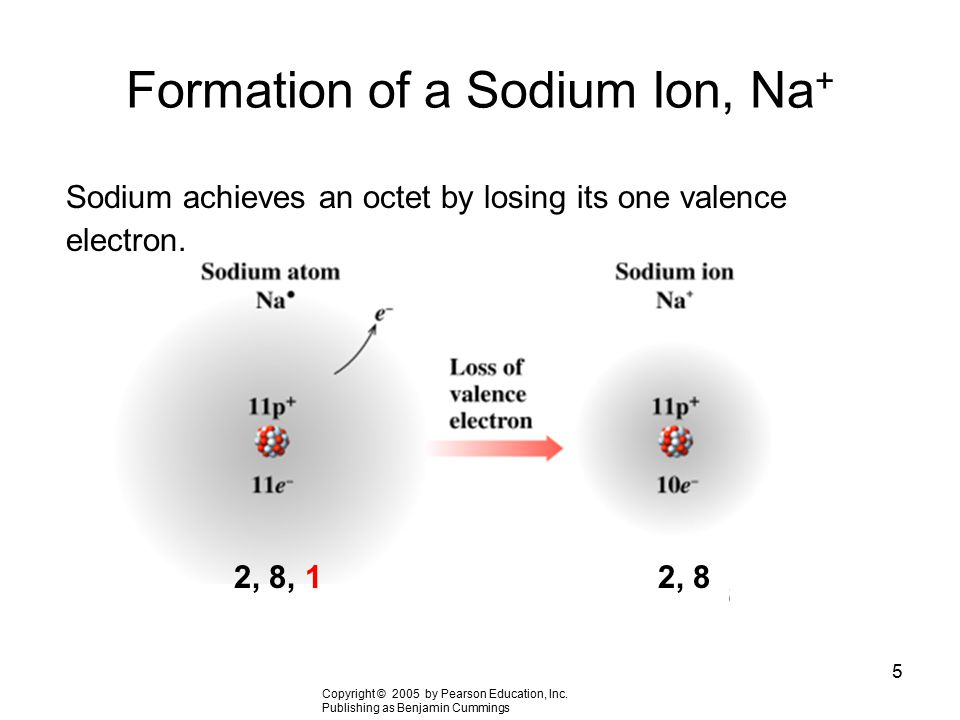 5 Formation of a Sodium Ion, Na + Sodium achieves an octet by losing its one valence electron. Copyright © 2005 by Pearson Education, Inc. Publishing