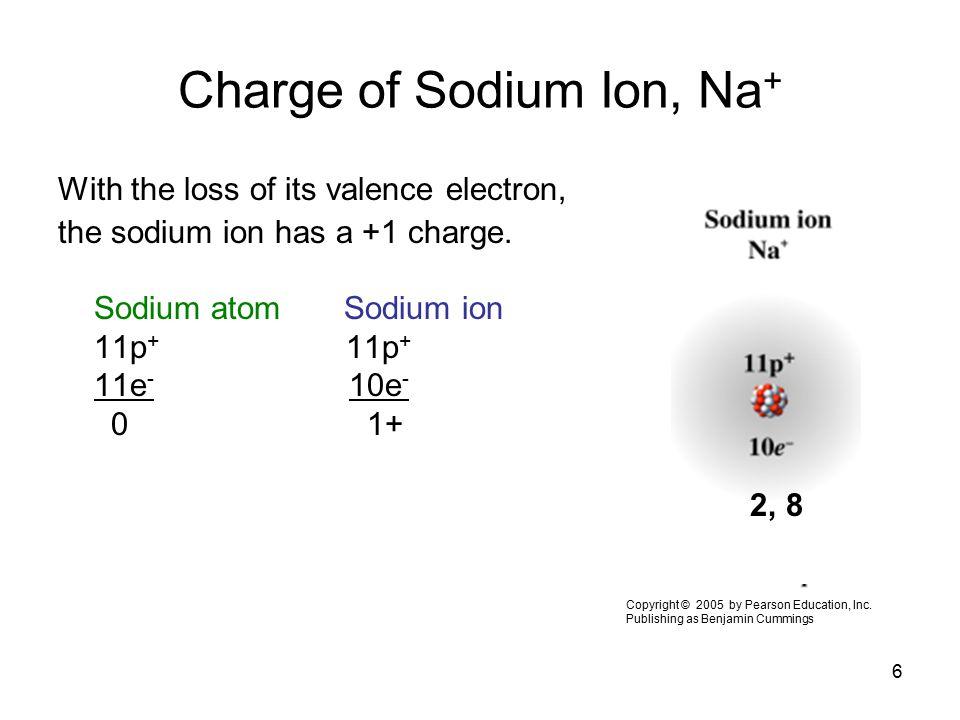 6 Charge of Sodium Ion, Na + With the loss of its valence electron, the sodium ion has a +1 charge. Sodium atom Sodium ion 11p + 11e - 10e - 0 1+ Copy