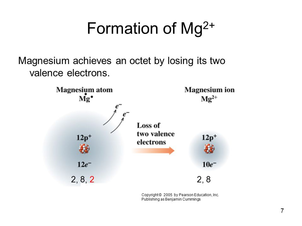 7 Formation of Mg 2+ Magnesium achieves an octet by losing its two valence electrons. 2, 8, 22, 8 Copyright © 2005 by Pearson Education, Inc. Publishi