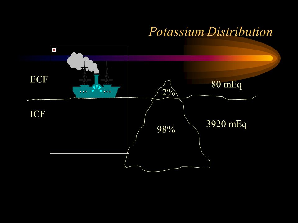Potassium Distribution ECF ICF 3920 mEq 80 mEq 98% 2%