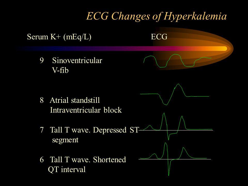 ECG Changes of Hyperkalemia Serum K+ (mEq/L)ECG 9 Sinoventricular V-fib 8 Atrial standstill Intraventricular block 7 Tall T wave.