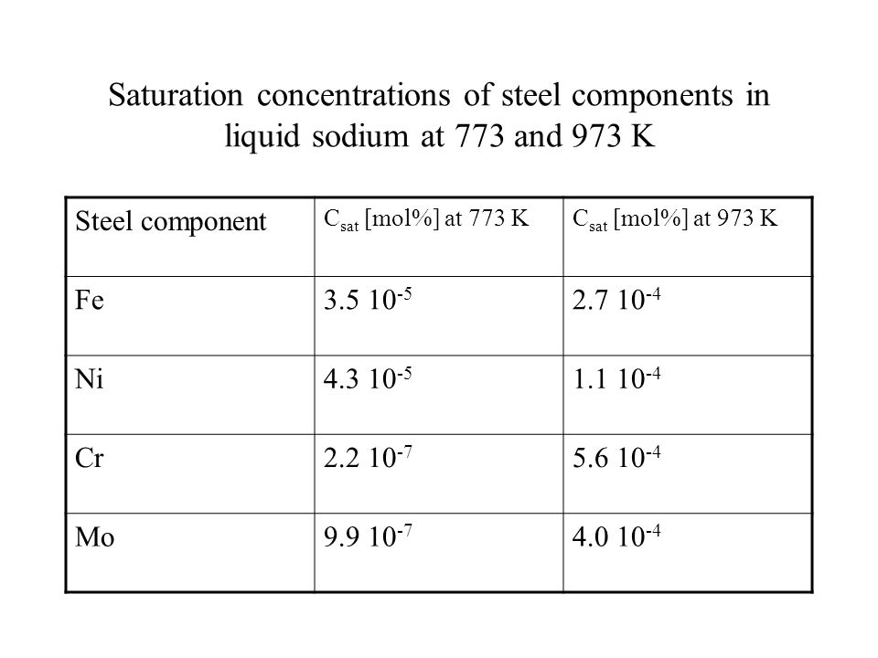 Saturation concentrations of steel components in liquid sodium at 773 and 973 K Steel component C sat [mol%] at 773 KC sat [mol%] at 973 K Fe3.5 10 -5