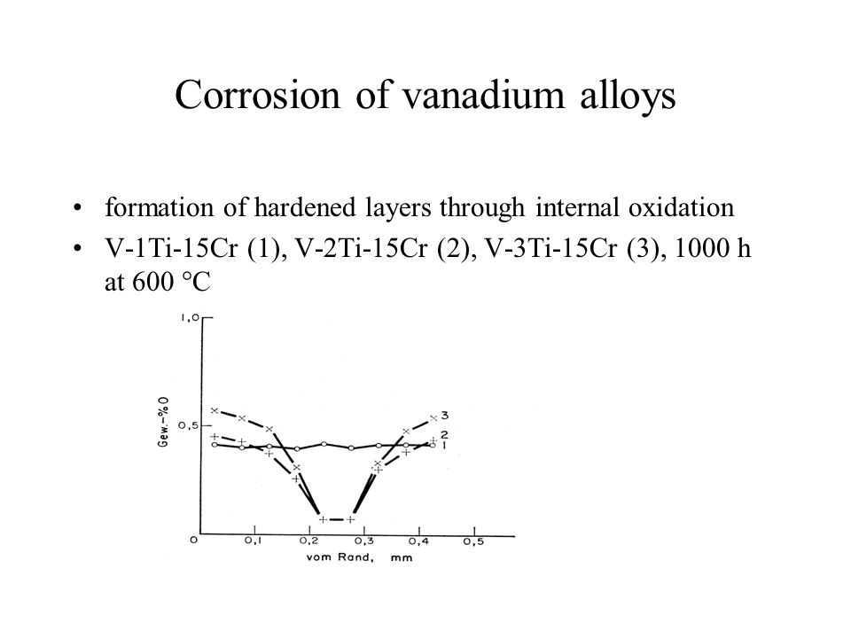 Corrosion of vanadium alloys formation of hardened layers through internal oxidation V-1Ti-15Cr (1), V-2Ti-15Cr (2), V-3Ti-15Cr (3), 1000 h at 600 °C