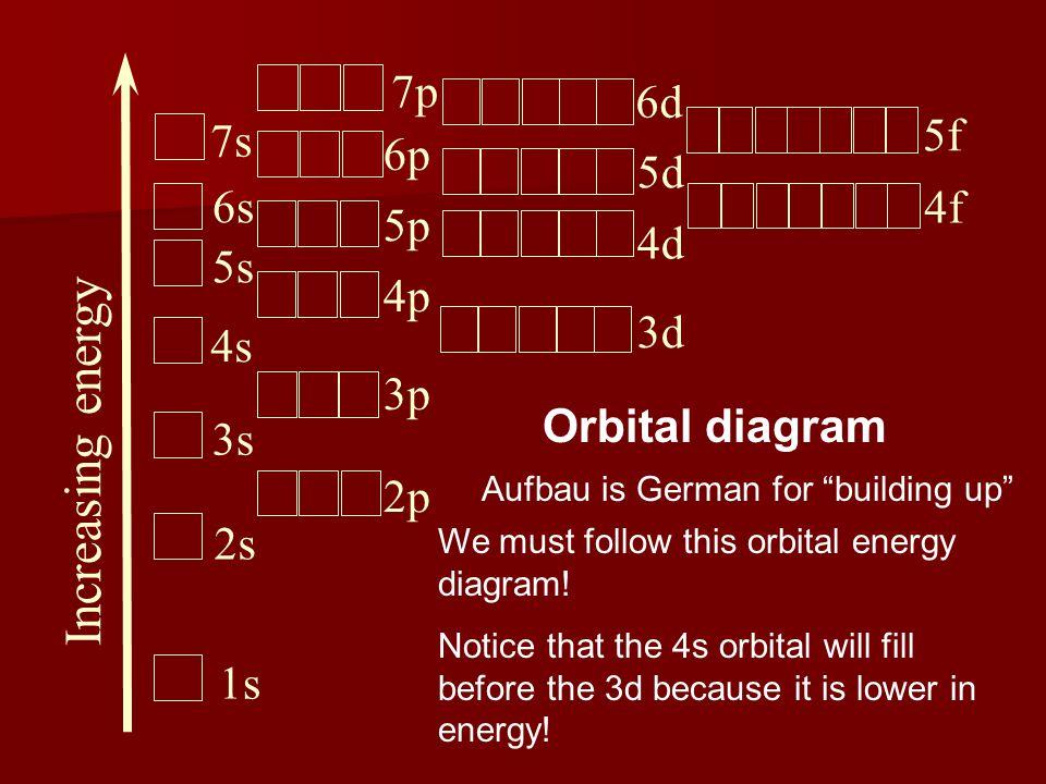 "Increasing energy 1s 2s 3s 4s 5s 6s 7s 2p 3p 4p 5p 6p 3d 4d 5d 7p 6d 4f 5f Orbital diagram Aufbau is German for ""building up"" We must follow this orbi"