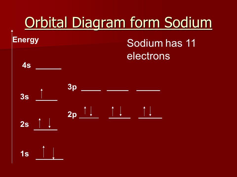 Orbital Diagram form Sodium 1s 2s 2p 3s 3p 4s Sodium has 11 electrons Energy