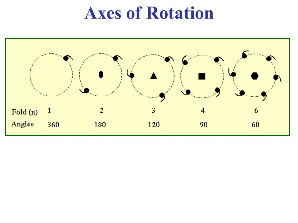 Axes of Rotation