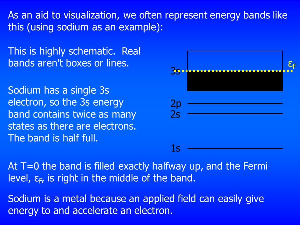 As an aid to visualization, we often represent energy bands like this (using sodium as an example): 1s 2s 2p 3s This is highly schematic.