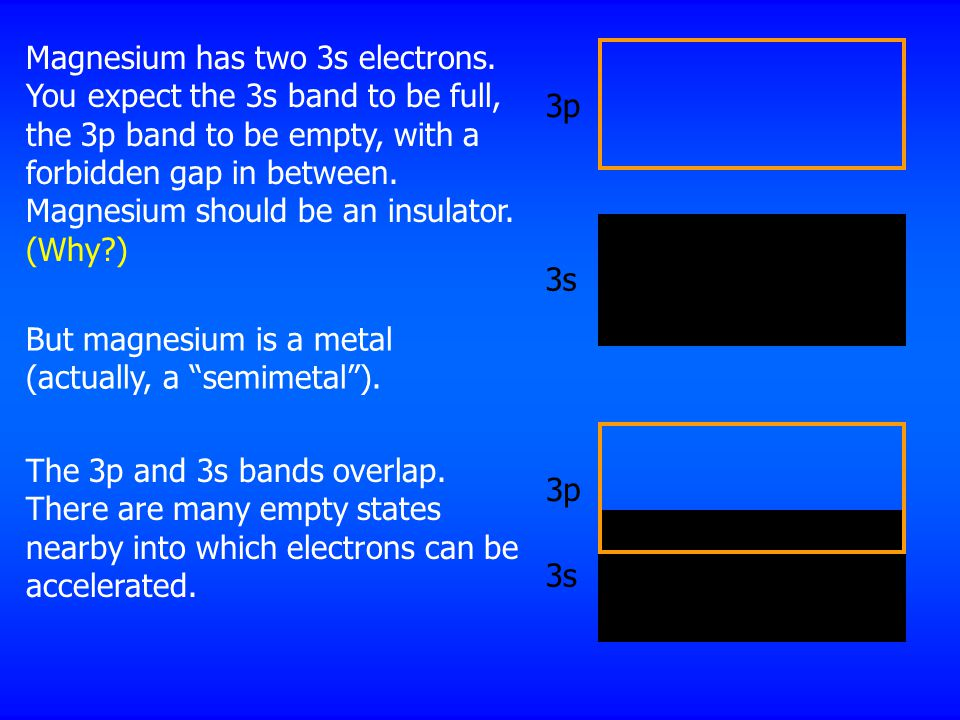 3s 3p Magnesium has two 3s electrons.