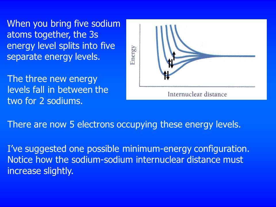 When you bring five sodium atoms together, the 3s energy level splits into five separate energy levels.