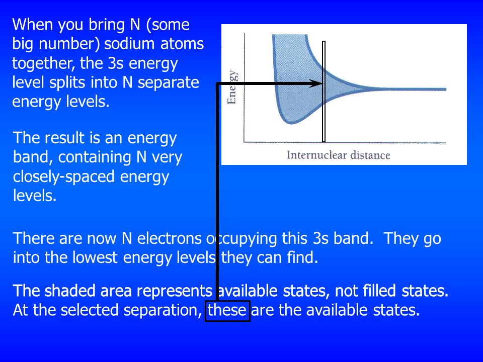 When you bring N (some big number) sodium atoms together, the 3s energy level splits into N separate energy levels.