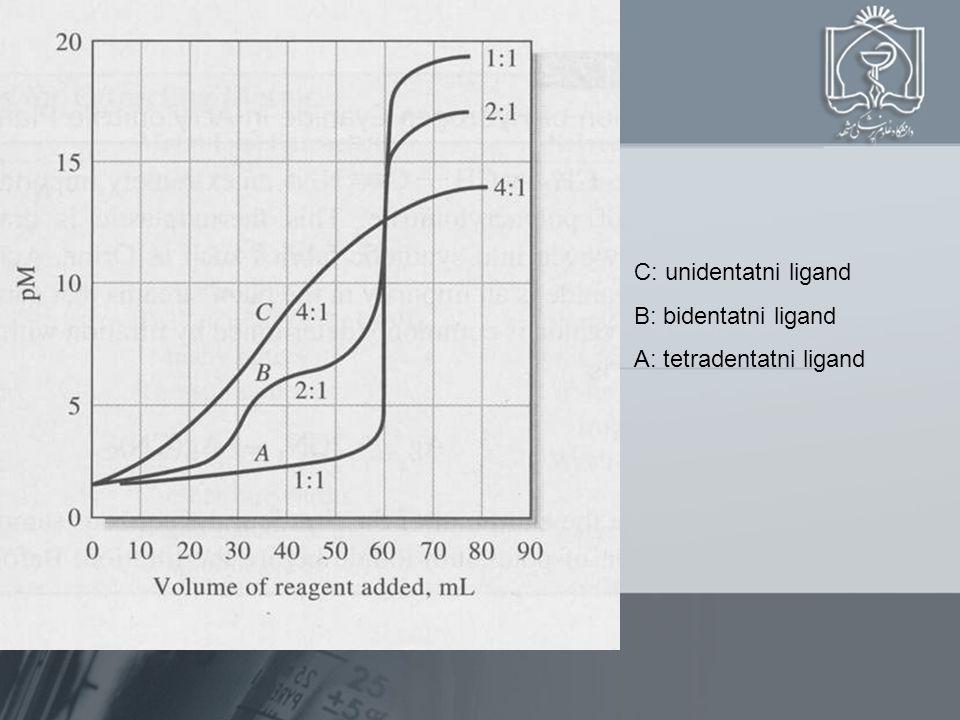 C: unidentatni ligand B: bidentatni ligand A: tetradentatni ligand